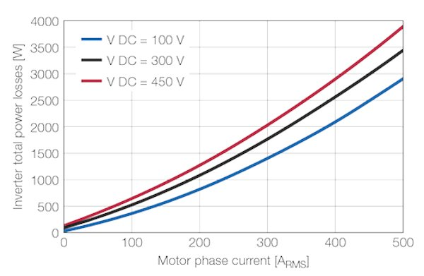 Measured converter losses using the evaluation kit at a switching frequency of 8kHz. The efficiency in the power range of 10kW to 150kW exceeds 98percent (450V operating voltage, cos φ=0.85). This results in improved ranges for plug-in and hybrid electric vehicles. (top)