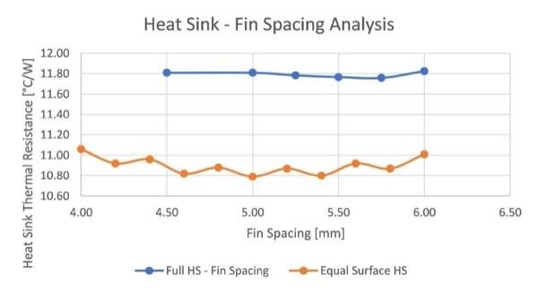 Fin Spacing Comparison