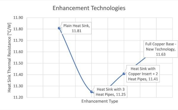Heat Sink Enhancements Comparison