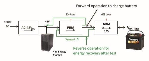 Bi-Directional DC in Battery Test