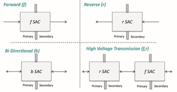 Four modes associated with SAC power processing