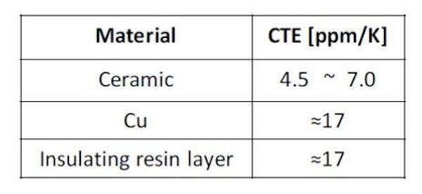 Table with Coefficient of Thermal Expansion