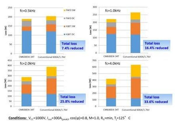 Loss comparison of 1700V IGBT modules
