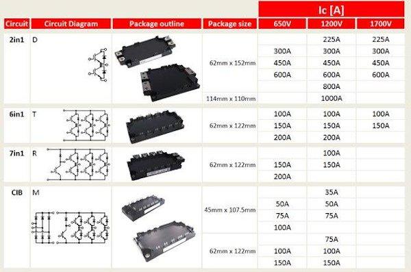 Line-up of 7th gen NX-type IGBT modules