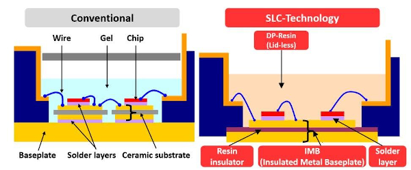 Comparison of SLC and conventional package structures