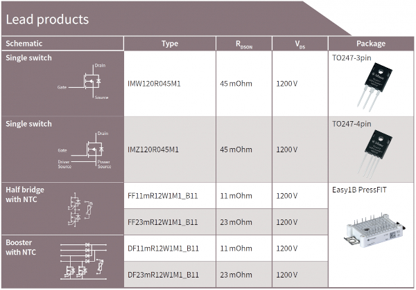CoolSiC™ MOSFET lead product overview