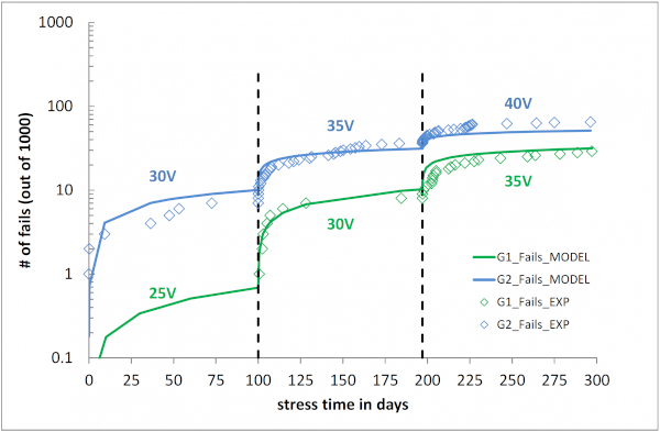 Long term test: the number of fails is plotted over stress days. In total 2 groups of 1000 devices where tested at 150°C with constant gate voltage VGS which is indicated. VGS is increased by 5 V every 100 days. Each dot represents a fail. Solid lines represent the prediction by linear E model
