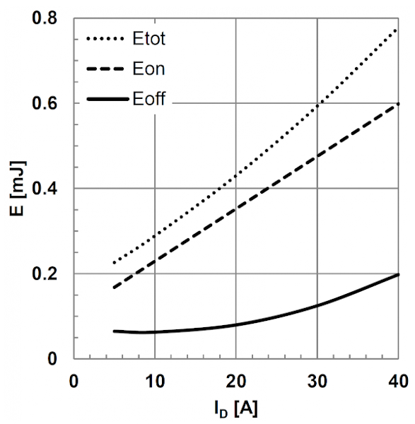 Typical switching energies as a function of drain current ID