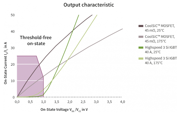 Typical SiC-MOSFET output characteristic in comparison to IGBT solutions