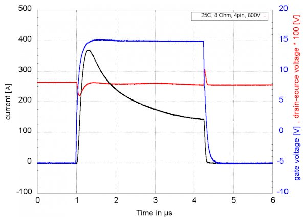 Typical short circuit behavior of CoolSiC™ MOSFET in TO-247-4