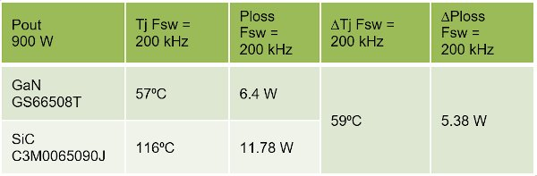 Power Loss and Junction Temperature Comparison at Pout = 900 W
