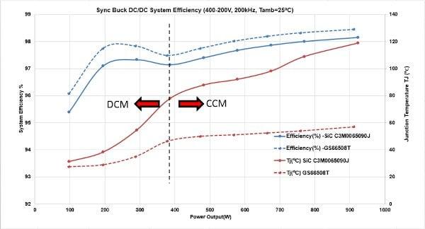 Synchronous Buck DC/DC System Efficiency (400 V - 200 V, 200 kHz, Tamb = 25°C)