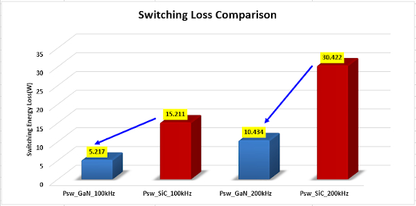 400 V/ 15 A GS66508T and C3M0065090J Switching Loss Comparison