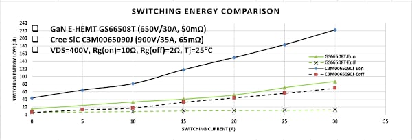 Switching Energy of the GS66508T versus the C3M0065090J