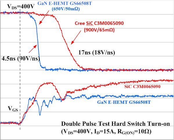 Double Pulse Test Hard Switch Turn-ON
