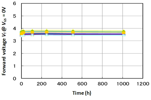 Forward voltage of body diode during DC current stress test (SCT3040KL, IF = 10A, Tj = 175°C, 20 pcs., G-D shorted)