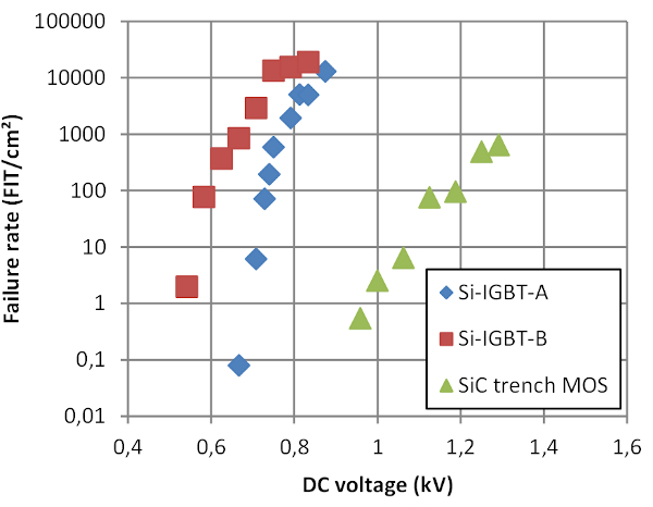 Cosmic radiation induced SEB failure rate of 1200V Si IGBTs and Rohm SiC trench MOSFETs, based on data from [4]