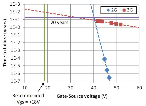 Lifetime calculation of gate oxide based on High Temperature Gate Bias (HTGB) test on 1200V SiC MOSFETs (10 pcs. per each data point, Tj = 175 °C, 70% failure for 2G, 50% failure for 3G)