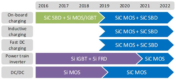 Potential for SiC power devices in automotive applications