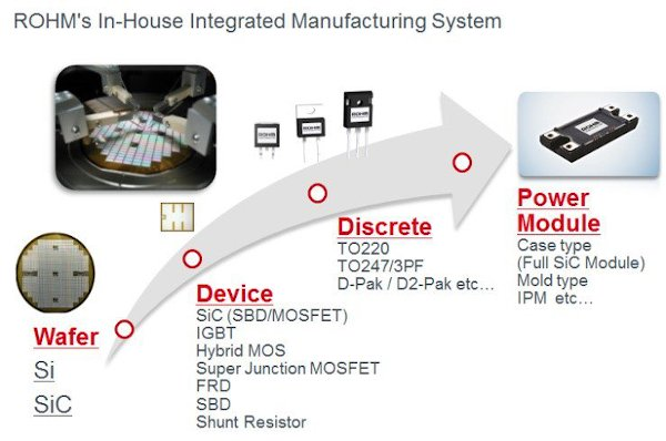 Rohm's in-house integrated manufacturing system for power devices