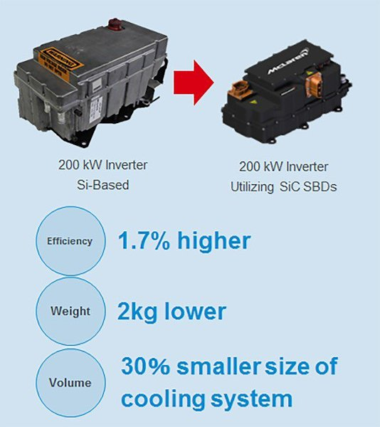 Improvement of perfomance and size reduction in power train inverter with SiC SBD technology for Formula-E racing car