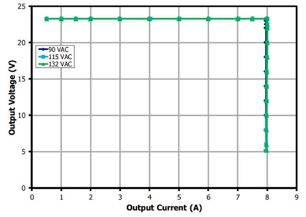 CV CC output characteristic of DER-447 showing excellent stability across line