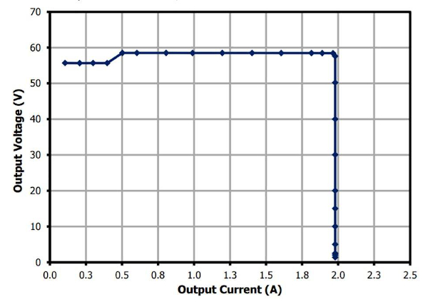 CV CC output characteristic of DER-580 showing the light load voltage step to ensure support of both charging and float-voltage modes depending on charge-state