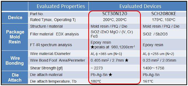 Results of benchmarking of power SiCMOSFETs