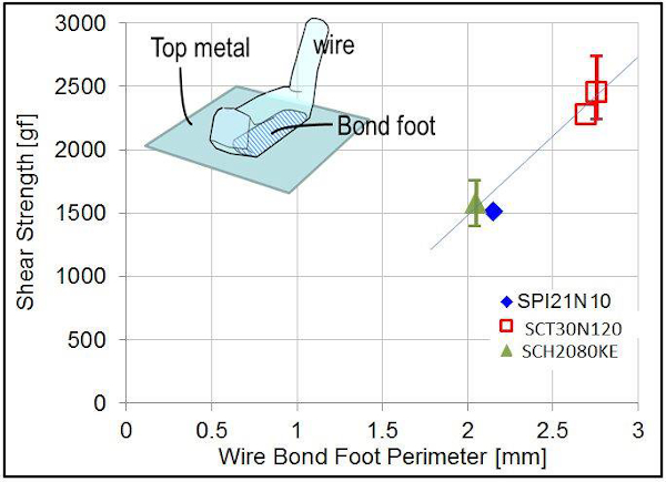 Plot of the evaluated bonding shear strength as a function of bond-foot perimeter length. High bond wire pull strength is essential to withstand a high number of thermal/power cycles. A trend line is drawn to indicate the strength improvement as bond-foot size increases