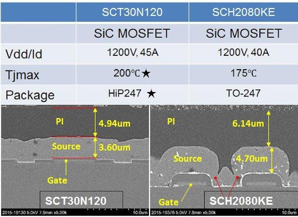 Key datasheet specs and physical structure of the evaluated SiC MOSFET devices