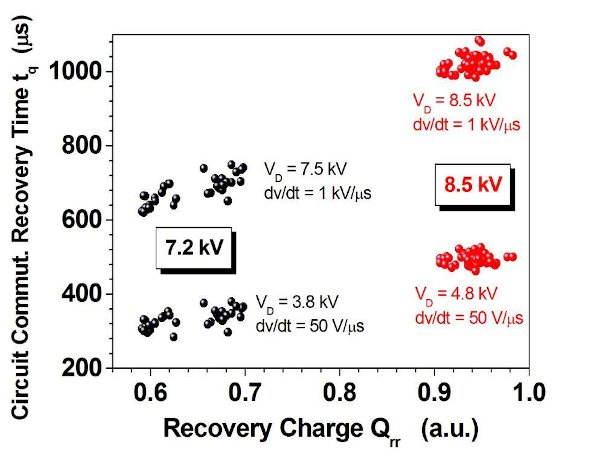 Circuit commutation recovery time tq of the 7.2kV and 8.5kV PCT voltage classes under two different test circuit conditions relevant for application
