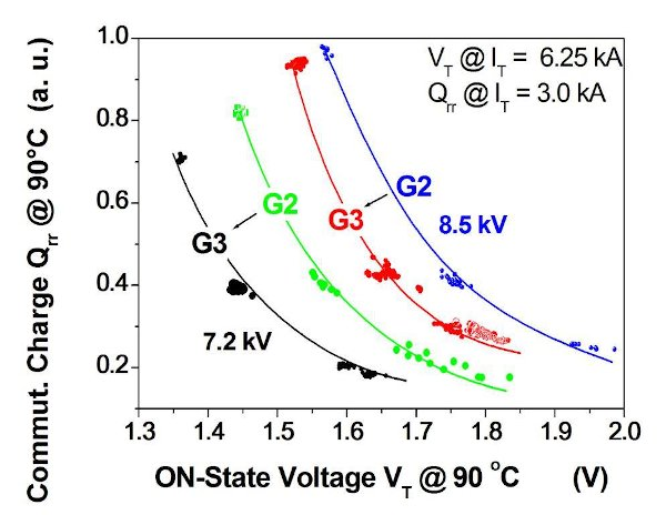 Technology curve Qrr – VT for the 2nd and 3rd generations of 7.2kV (Gen. 2 green and Gen.3 black) and 8.5kV PCTs (Gen.2 blue and Gen.3 red) at 150mm silicon wafer