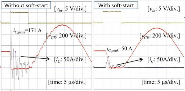 OVCP function