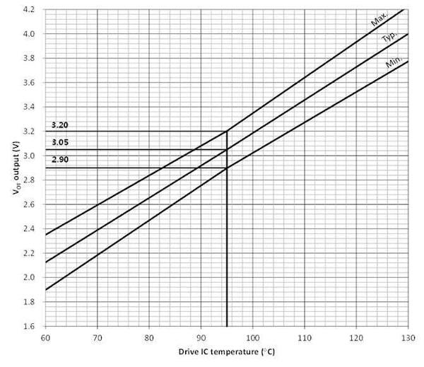 Temperature monitoring characteristic