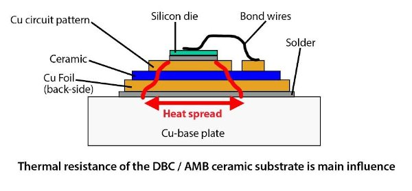 The thermal resistance of a DBC or AMB ceramic substrate is affected by the ceramic thickness as well as the copper thickness