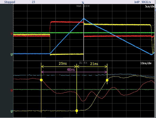 Boost Switching of IXFN50N120SiC in an Enhanced Driving Application. Legend: Yellow – Inductor/Drain Voltage; Blue – inductor current; Red – gate voltage. Note: The bottom of the scope snapshot is a zoom of the top portion of the area between two white lines