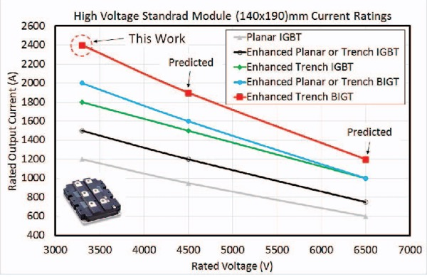 High voltage standard HiPak 2 module (140 x 190 mm) current ratings for 3300V, 4500V and 6500V with different generations of IGBT technologies
