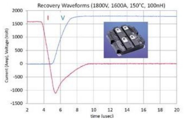 3300V/1600A HiPak 1 ET-BIGT Diode mode reverse recovery waveforms at 150°C