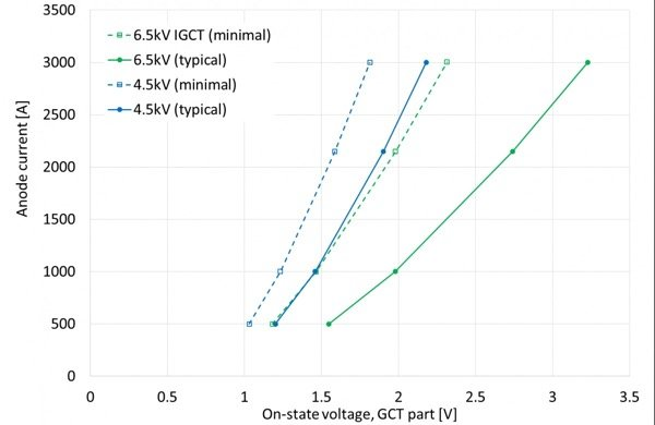 """IGCT on-state voltages for the 4.5kV and 6.5kV IGCTs. The """"minimal"""" curves are what can be achieved without reducing the carrier lifetime"""