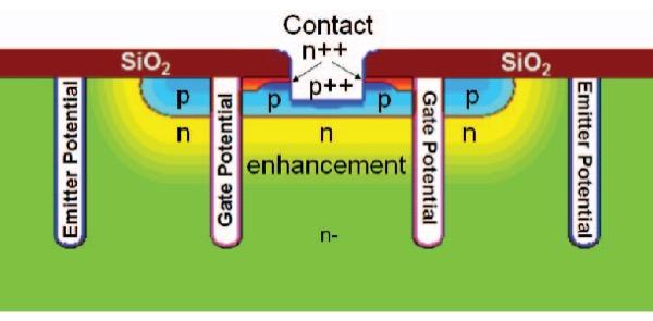 The Enhanced Trench ET-BIGT basic design concept including the wafer backside design (top)
