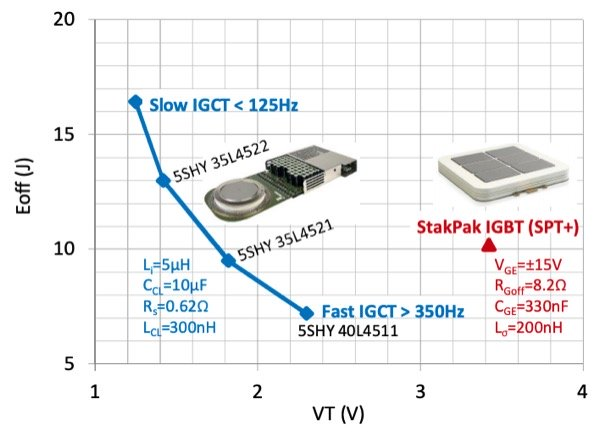 Technology curve comparison between 4.5kV Asymmetric IGCT and StakPak IGBT module at 2.8kV, 2kA, 125°C. The active area is nearly the same for both the devices.