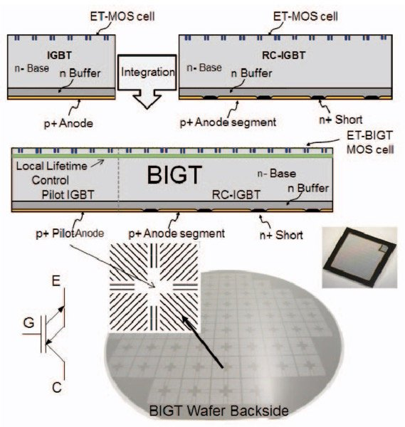 The Enhanced Trench ET-BIGT basic design concept including the wafer backside design (bottom)