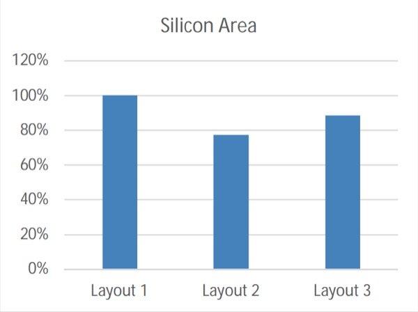 Comparison of the three layouts: silicon area