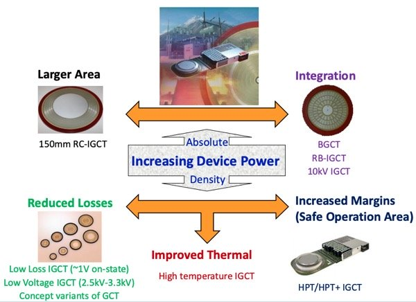 IGCT development trends for achieving lower losses and/or higher power handling capabilities