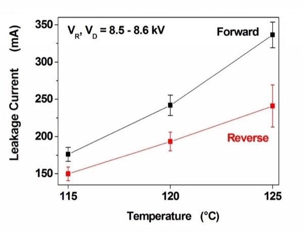 Leakage current vs. operation temperature from periodic blocking voltage test using half sine wave of VR and VD ≥ 8.5 kV (tp = 10 ms, f = 6.25 Hz).