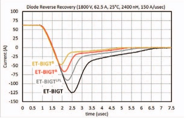 ET-BIGT Diode mode reverse recovery current waveforms at 25°C for different lifetime control steps