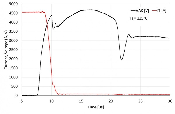 Sample waveforms from a 4.5kV RC-IGCT, switching off above 4500A at 3.2kV DC-Voltage