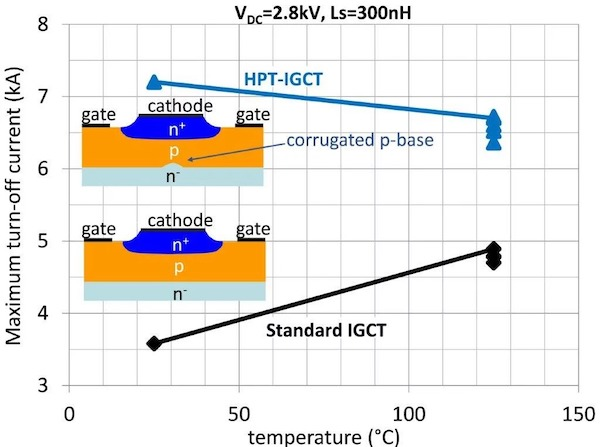 Experimental results of the HPT IGCT maximum controllable turn-off current capability against standard IGCT