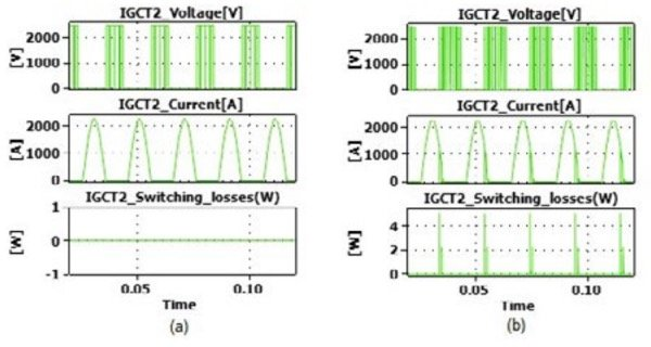 IGCT2 switching losses (a) PF=0.95, Fsw=450 Hz, (b) PF=0.8, Fsw=750 Hz