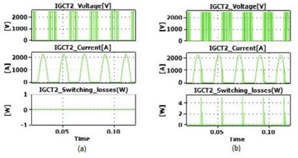IGCT2 switching losses (a) PF=0.95, Fsw=450 Hz, (b) PF=0.8, Fsw=750 Hz